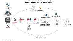 Medcor Nurse Triage Process